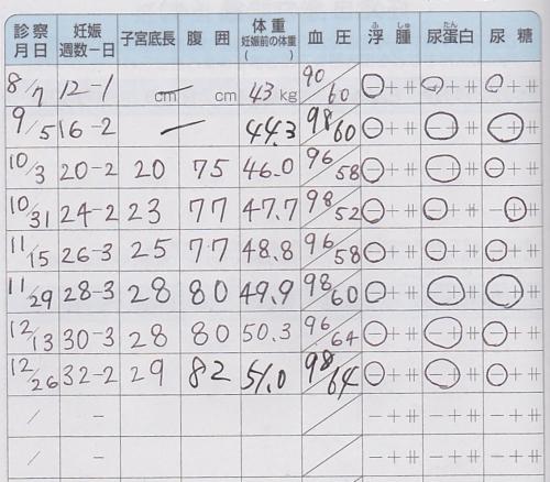 第2子妊娠時の体重記録